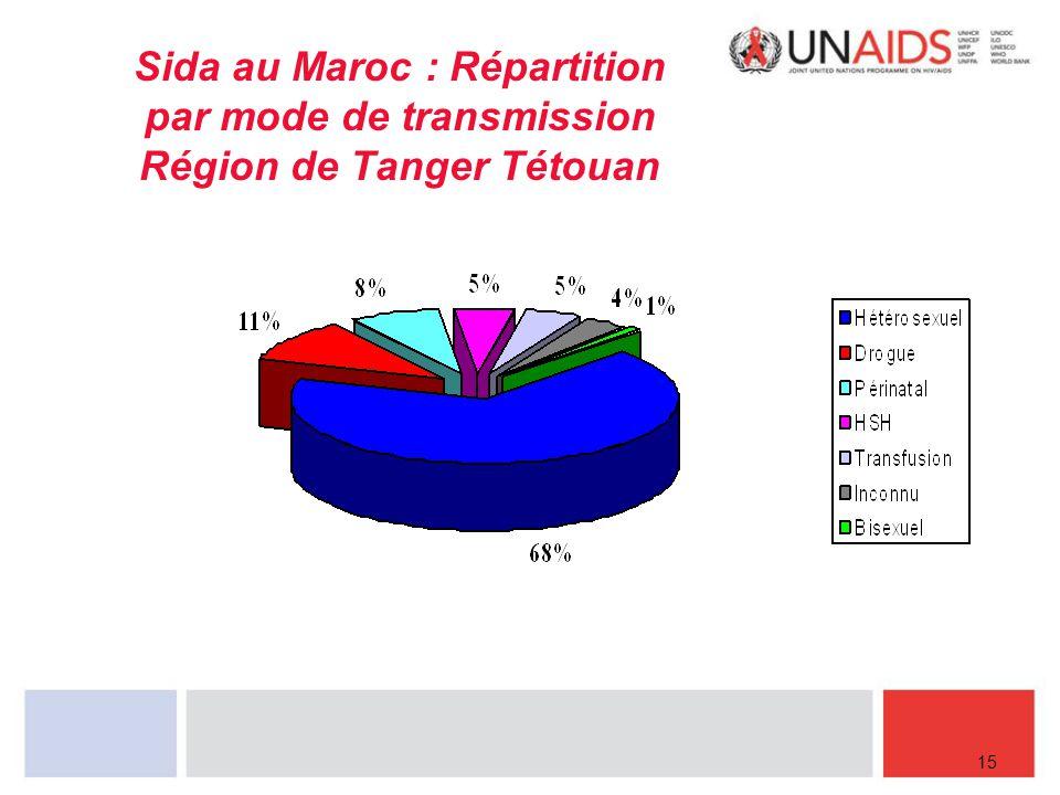Sida au Maroc : Répartition par mode de transmission Région de Tanger Tétouan 15