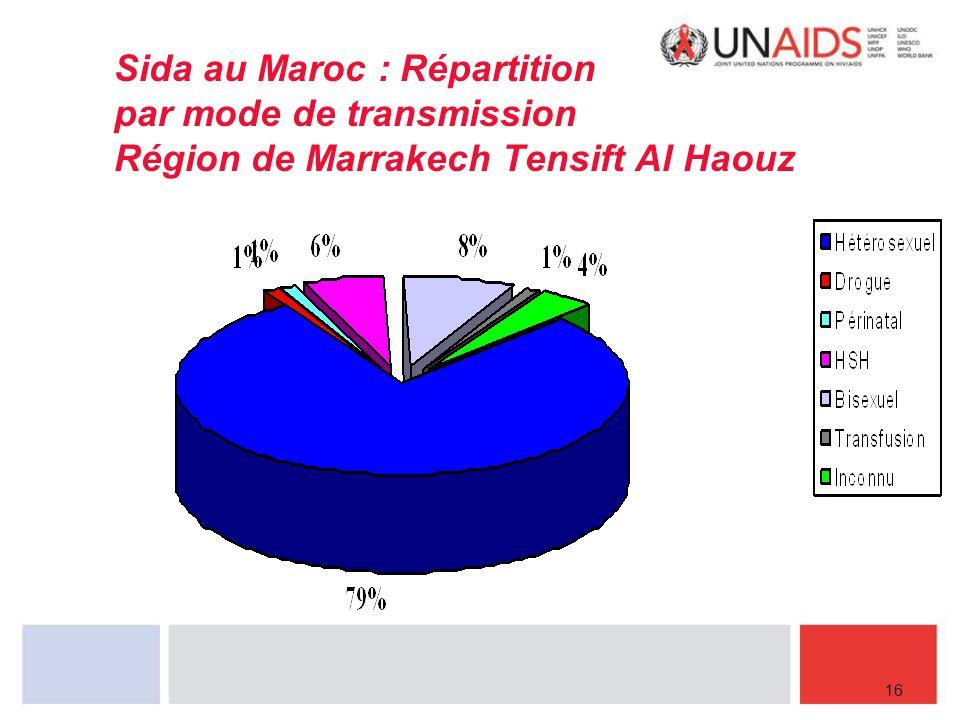 Sida au Maroc : Répartition par mode de transmission Région de Marrakech Tensift Al Haouz 16