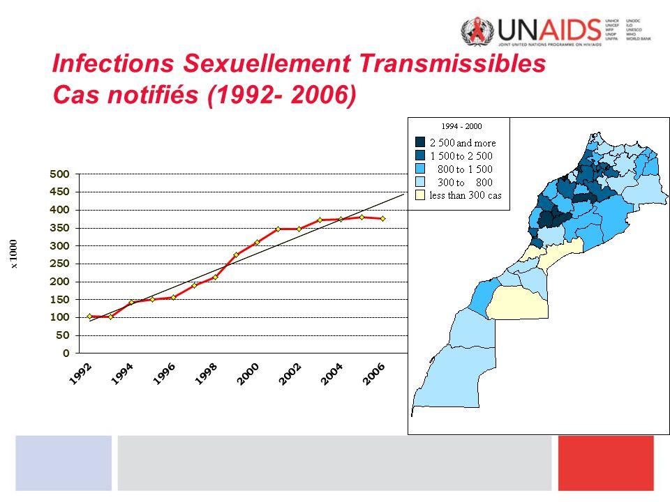 Infections Sexuellement Transmissibles Cas notifiés (1992- 2006)