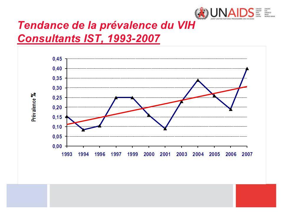 Tendance de la prévalence du VIH Consultants IST, 1993-2007