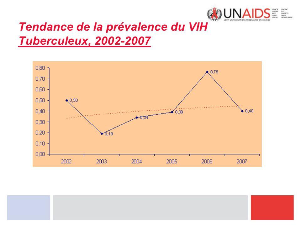 Tendance de la prévalence du VIH Tuberculeux, 2002-2007