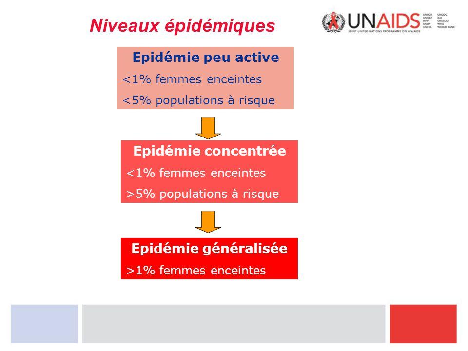 Niveaux épidémiques Epidémie peu active <1% femmes enceintes <5% populations à risque Epidémie concentrée <1% femmes enceintes >5% populations à risqu