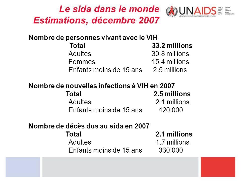 Le sida dans le monde Estimations, décembre 2007 Nombre de personnes vivant avec le VIH Total 33.2 millions Adultes 30.8 millions Femmes 15.4 millions