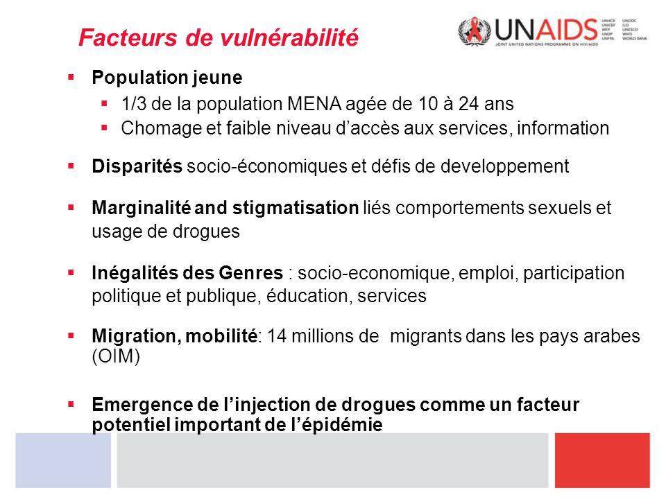 Facteurs de vulnérabilité  Population jeune  1/3 de la population MENA agée de 10 à 24 ans  Chomage et faible niveau d'accès aux services, informat