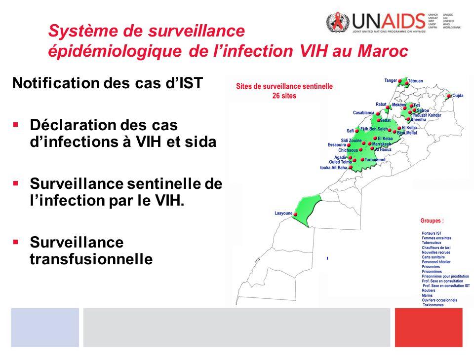 Système de surveillance épidémiologique de l'infection VIH au Maroc Notification des cas d'IST  Déclaration des cas d'infections à VIH et sida  Surv