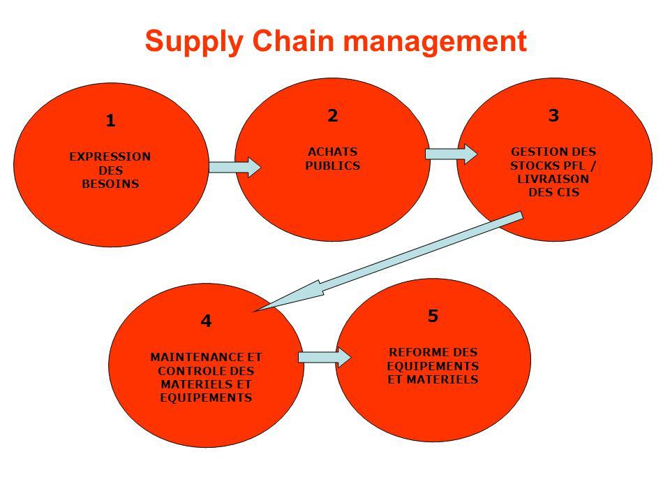 Supply Chain management 1 EXPRESSION DES BESOINS 2 ACHATS PUBLICS 3 GESTION DES STOCKS PFL / LIVRAISON DES CIS 4 MAINTENANCE ET CONTROLE DES MATERIELS