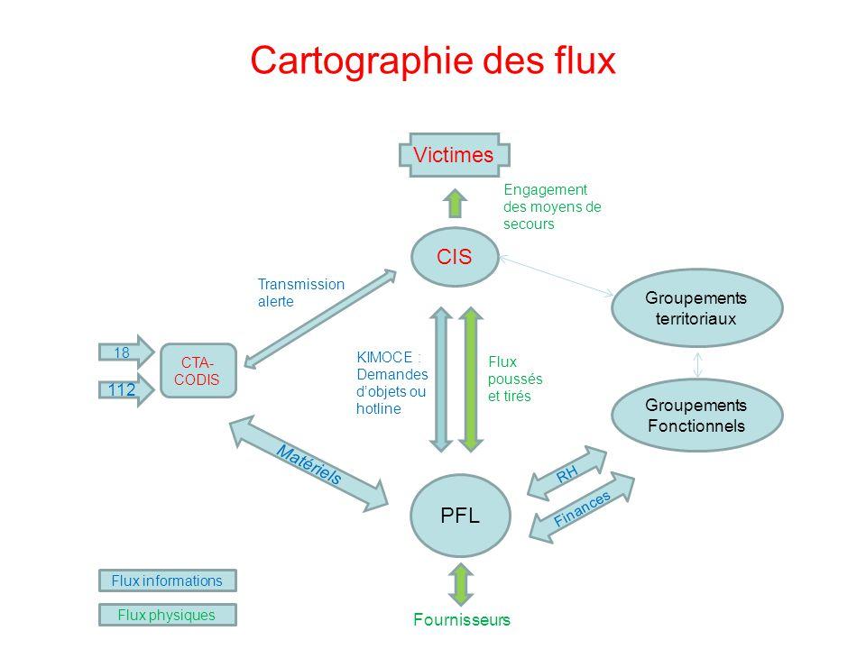 Cartographie des flux CIS Groupements territoriaux PFL Groupements Fonctionnels RH Finances CTA- CODIS 18 112 Victimes Matériels Flux informations Flu