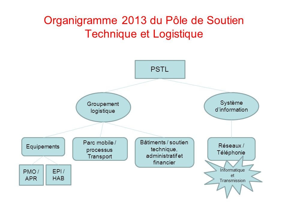 Organigramme 2013 du Pôle de Soutien Technique et Logistique PSTL Groupement logistique Système d'information Equipements Parc mobile / processus Tran