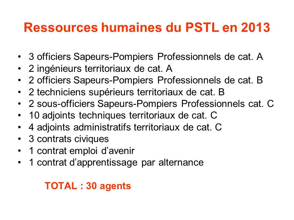 Ressources humaines du PSTL en 2013 3 officiers Sapeurs-Pompiers Professionnels de cat. A 2 ingénieurs territoriaux de cat. A 2 officiers Sapeurs-Pomp