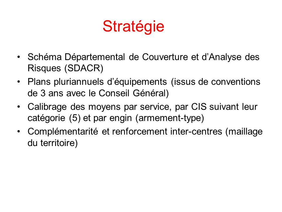 Stratégie Schéma Départemental de Couverture et d'Analyse des Risques (SDACR) Plans pluriannuels d'équipements (issus de conventions de 3 ans avec le