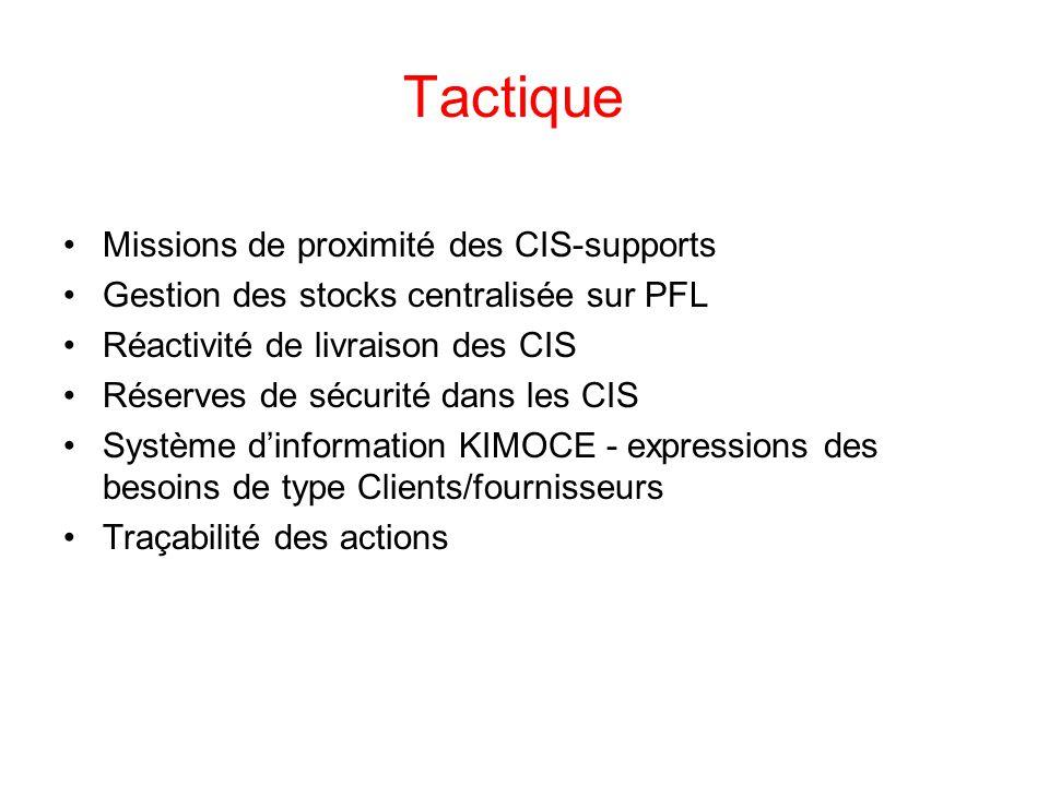 Tactique Missions de proximité des CIS-supports Gestion des stocks centralisée sur PFL Réactivité de livraison des CIS Réserves de sécurité dans les C