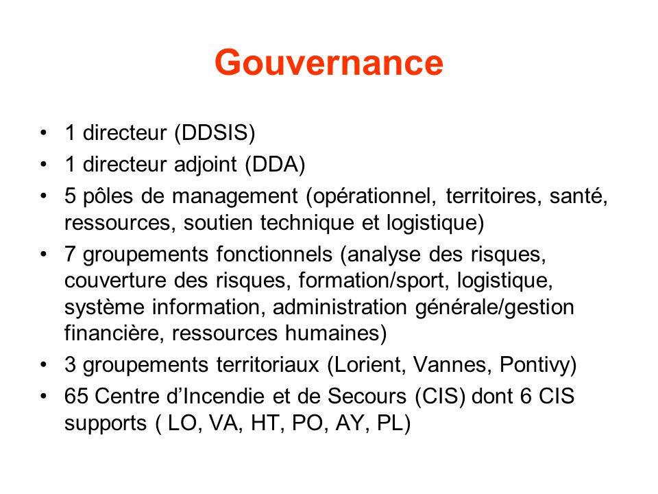 Gouvernance 1 directeur (DDSIS) 1 directeur adjoint (DDA) 5 pôles de management (opérationnel, territoires, santé, ressources, soutien technique et lo