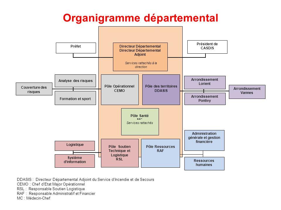 Organigramme départemental Directeur Départemental Directeur Départemental Adjoint Pôle Opérationnel CEMO Pôle Santé MC Services rattachés à la direct