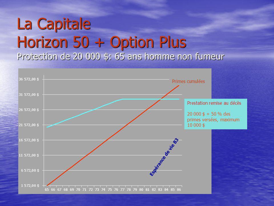 La Capitale Horizon 50 + Option Plus Protection de 20 000 $: 65 ans homme non fumeur Primes cumulées Prestation remise au décès 20 000 $ + 50 % des primes versées, maximum 10 000 $ Espérance de vie 83