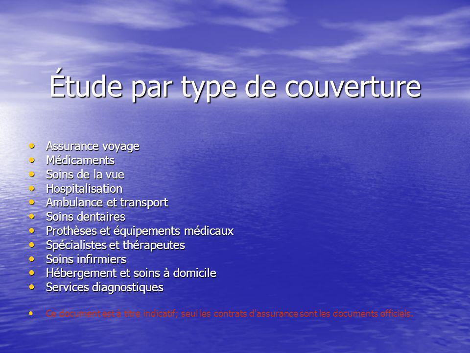 Étude par type de couverture Assurance voyage Assurance voyage Médicaments Médicaments Soins de la vue Soins de la vue Hospitalisation Hospitalisation
