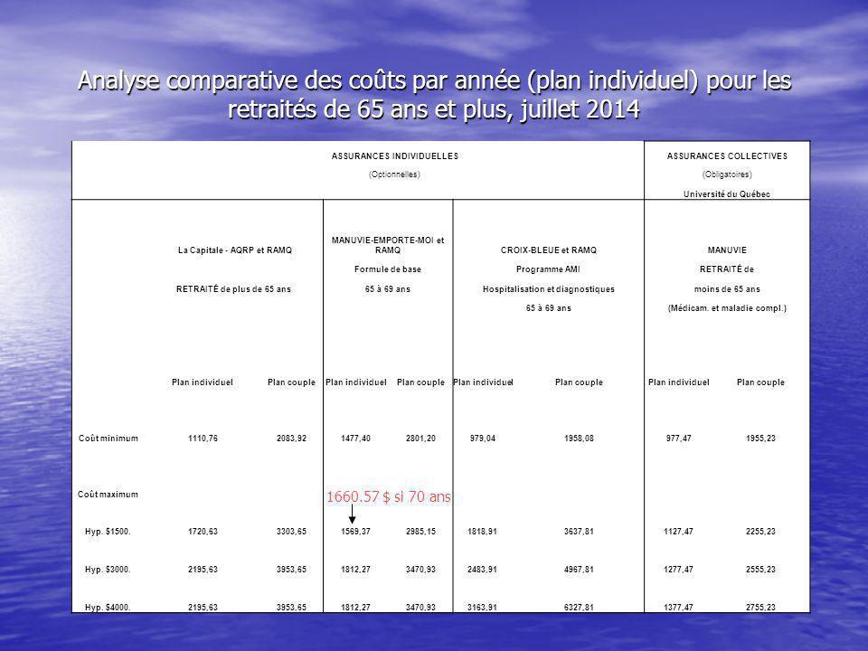 ASSURANCES INDIVIDUELLESASSURANCES COLLECTIVES (Optionnelles)(Obligatoires) Université du Québec La Capitale - AQRP et RAMQ MANUVIE-EMPORTE-MOI et RAMQCROIX-BLEUE et RAMQMANUVIE Formule de baseProgramme AMIRETRAITÉ de RETRAITÉ de plus de 65 ans65 à 69 ansHospitalisation et diagnostiquesmoins de 65 ans 65 à 69 ans(Médicam.