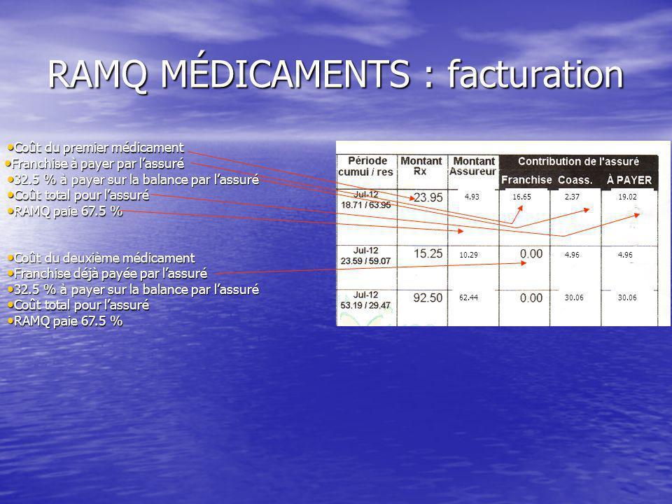 RAMQ MÉDICAMENTS : facturation Coût du premier médicament Coût du premier médicament Franchise à payer par l'assuré Franchise à payer par l'assuré 32.5 % à payer sur la balance par l'assuré 32.5 % à payer sur la balance par l'assuré Coût total pour l'assuré Coût total pour l'assuré RAMQ paie 67.5 % RAMQ paie 67.5 % Coût du deuxième médicament Coût du deuxième médicament Franchise déjà payée par l'assuré Franchise déjà payée par l'assuré 32.5 % à payer sur la balance par l'assuré 32.5 % à payer sur la balance par l'assuré Coût total pour l'assuré Coût total pour l'assuré RAMQ paie 67.5 % RAMQ paie 67.5 % 16.652.3719.024.93 10.294.96 62.4430.06
