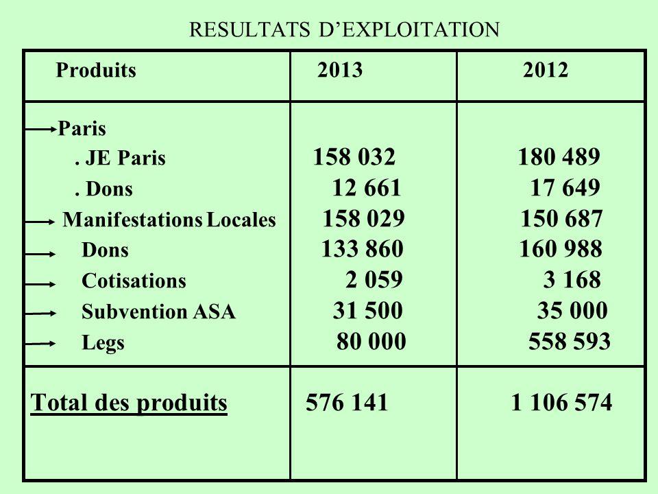 RESULTATS D'EXPLOITATION Produits 2013 2012 Paris.