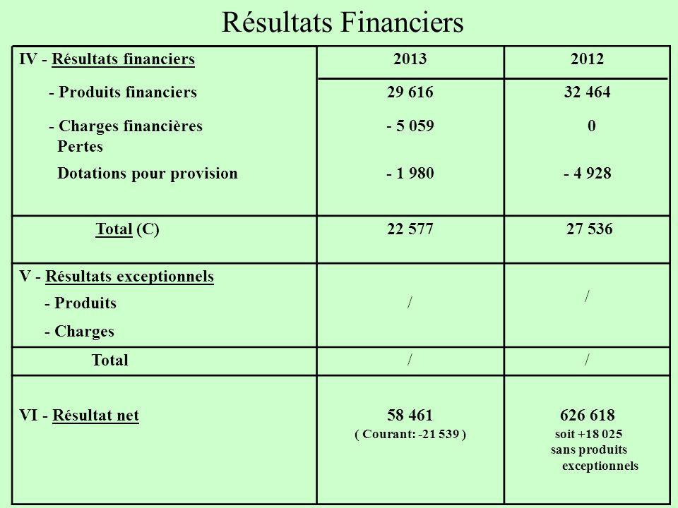 Résultats Financiers IV - Résultats financiers20132012 - Produits financiers29 61632 464 - Charges financières Pertes - 5 059 0 Dotations pour provision- 1 980- 4 928 Total (C)22 577 27 536 V - Résultats exceptionnels / - Produits/ - Charges Total// VI - Résultat net58 461 ( Courant: -21 539 ) 626 618 soit +18 025 sans produits exceptionnels