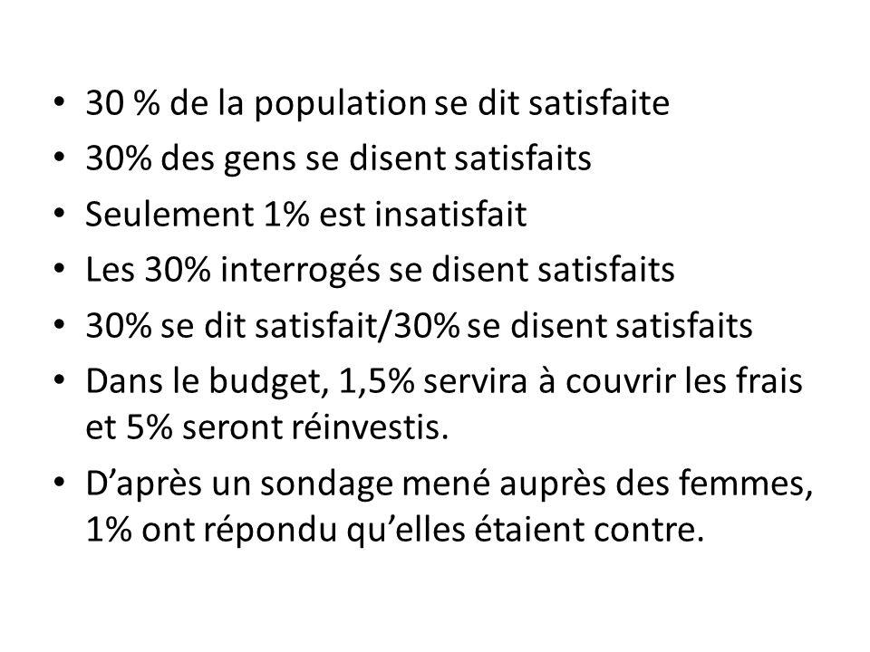 30 % de la population se dit satisfaite 30% des gens se disent satisfaits Seulement 1% est insatisfait Les 30% interrogés se disent satisfaits 30% se