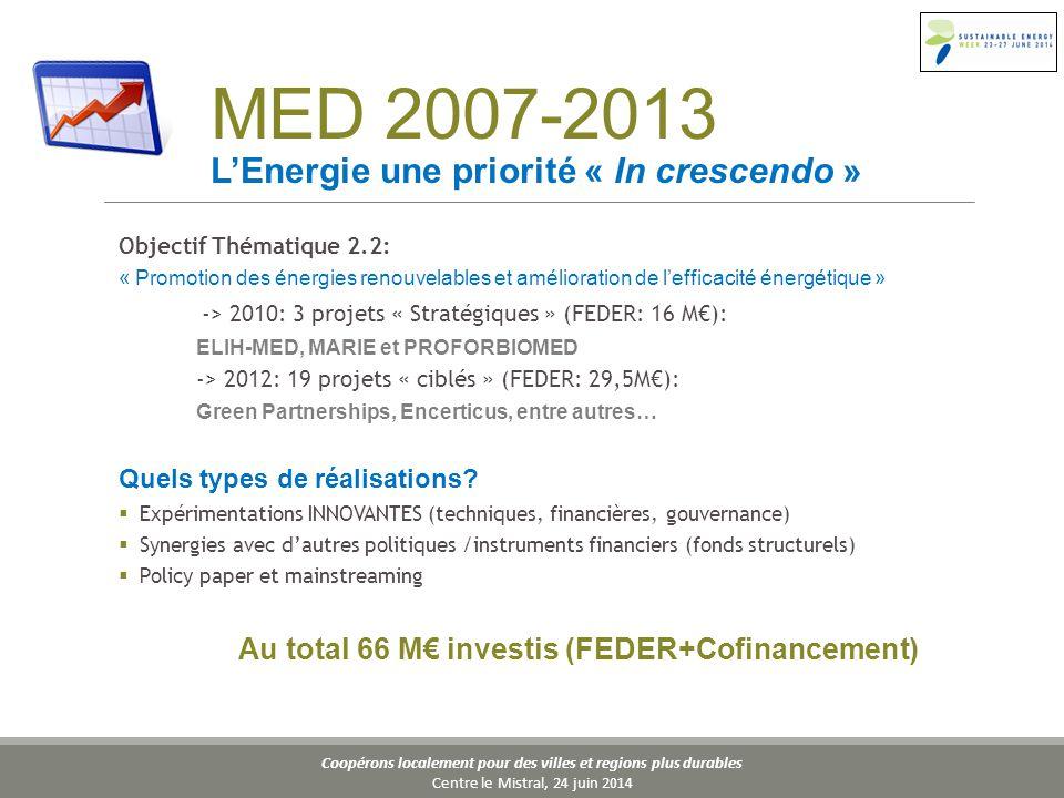 Coopérons localement pour des villes et regions plus durables Centre le Mistral, 24 juin 2014 Objectif Thématique 2.2: « Promotion des énergies renouvelables et amélioration de l'efficacité énergétique » -> 2010: 3 projets « Stratégiques » (FEDER: 16 M€): ELIH-MED, MARIE et PROFORBIOMED -> 2012: 19 projets « ciblés » (FEDER: 29,5M€): Green Partnerships, Encerticus, entre autres… Quels types de réalisations.