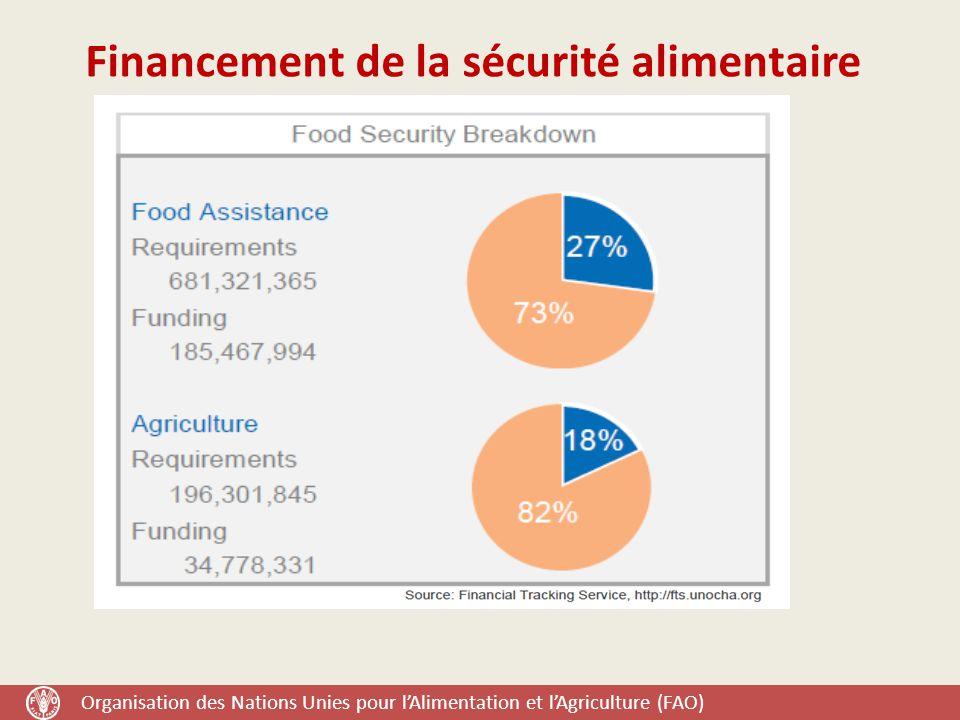 Organisation des Nations Unies pour l'Alimentation et l'Agriculture (FAO) Financement de la sécurité alimentaire