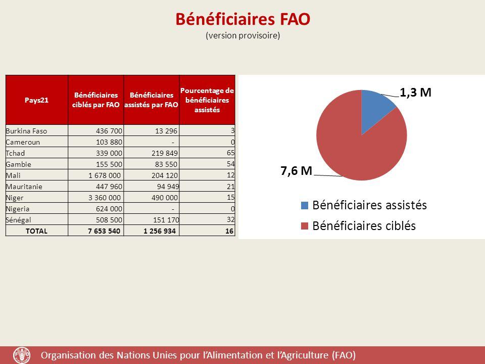 Organisation des Nations Unies pour l'Alimentation et l'Agriculture (FAO) Bénéficiaires FAO (version provisoire) Pays21 Bénéficiaires ciblés par FAO Bénéficiaires assistés par FAO Pourcentage de bénéficiaires assistés Burkina Faso 436 700 13 296 3 Cameroun 103 880 -0 Tchad 339 000 219 849 65 Gambie 155 500 83 550 54 Mali 1 678 000 204 120 12 Mauritanie 447 960 94 94921 Niger 3 360 000 490 000 15 Nigeria 624 000 -0 Sénégal 508 500151 170 32 TOTAL 7 653 540 1 256 934 16