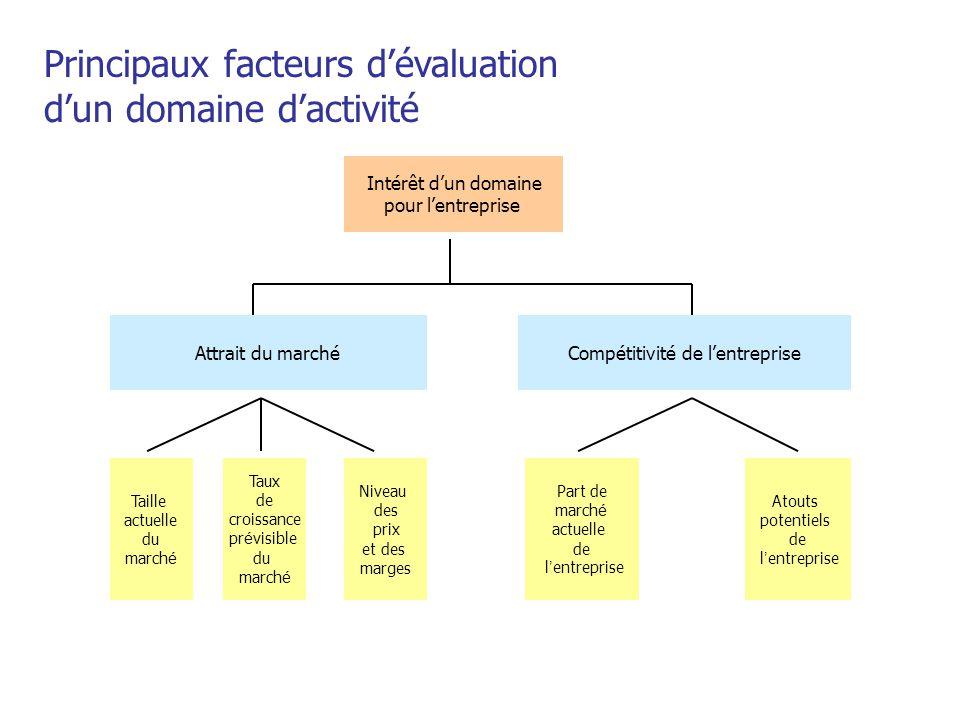 Principaux facteurs d'évaluation d'un domaine d'activité Intérêt d'un domaine pour l'entreprise Attrait du marchéCompétitivité de l'entreprise Taille
