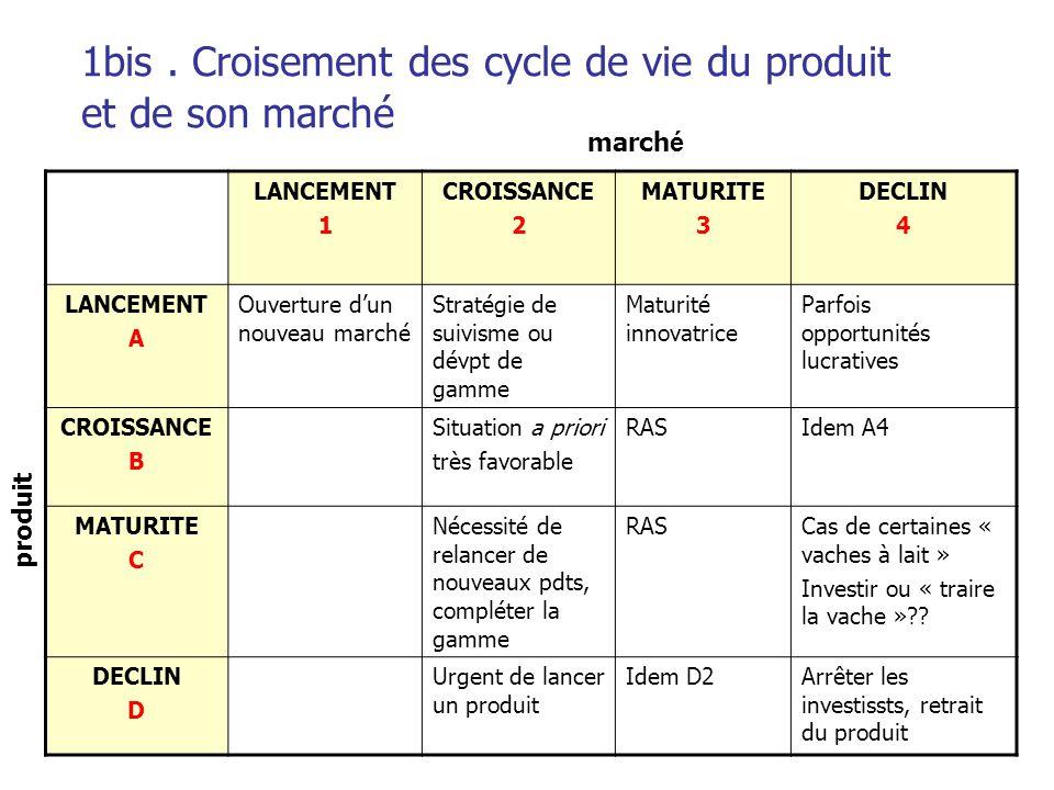 Les modèles d'évaluation Différents modèles évaluation de l'intérêt relatif des DAS Utilisés dans l'élaboration d'une politique de porte feuille d'activités Les 2 modèles les plus connus