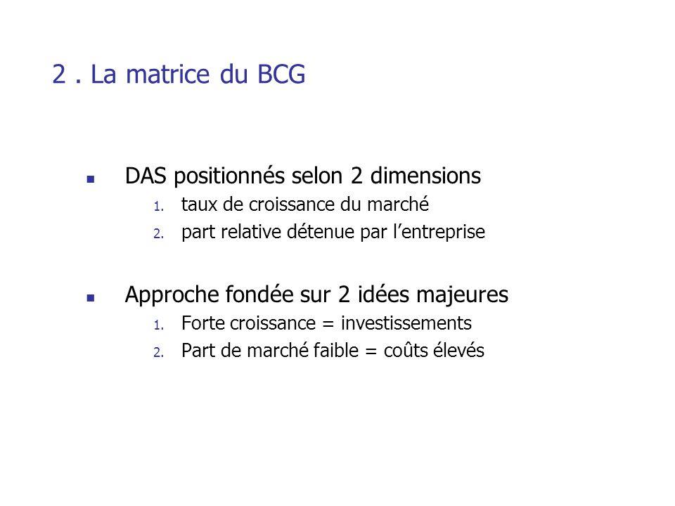 Les 2 dimensions Taux de croissance du marché Part de marché relative de l'enpreprise Activité (ou couple produit/marché) située au point qui lui correspond sur la matrice Représentée par un cercle d'une surface proportionnelle au CA de l'entreprise dans l'activité considérée