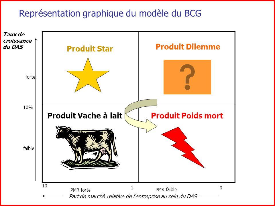 Stratégie marketing liée à la matrice du BCG ACTIVITESOBJECTIFSSTRATEGIESMOYENSLIQUIDITES STARS VACHE A LAIT DILEMMES POIDS MORTS
