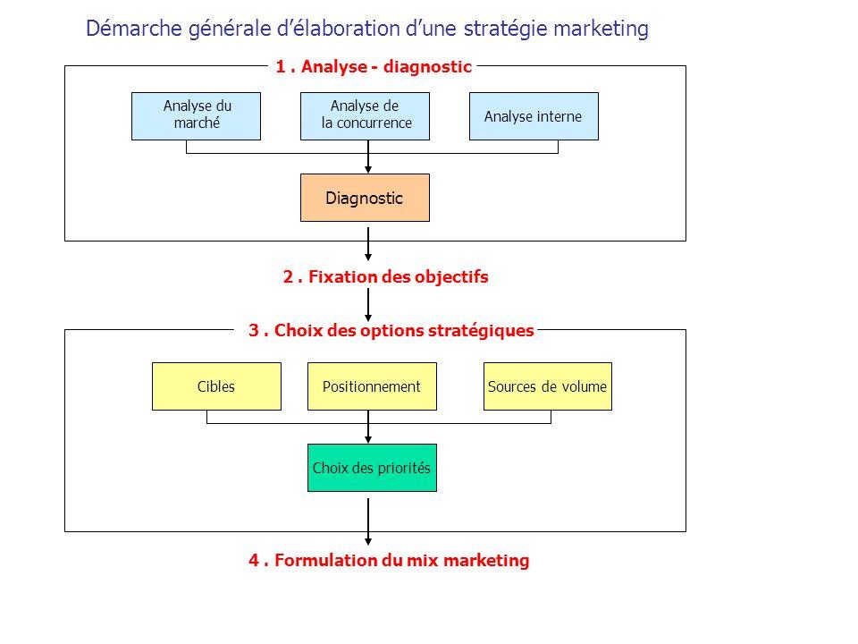 Démarche générale d'élaboration d'une stratégie marketing Analyse interne Diagnostic CiblesPositionnementSources de volume Choix des priorités 2. Fixa
