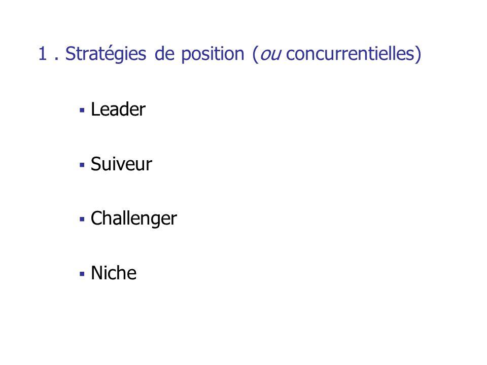 2. Stratégies relatives à la cible Culture intensive Lutte concurrentielle Culture extensive