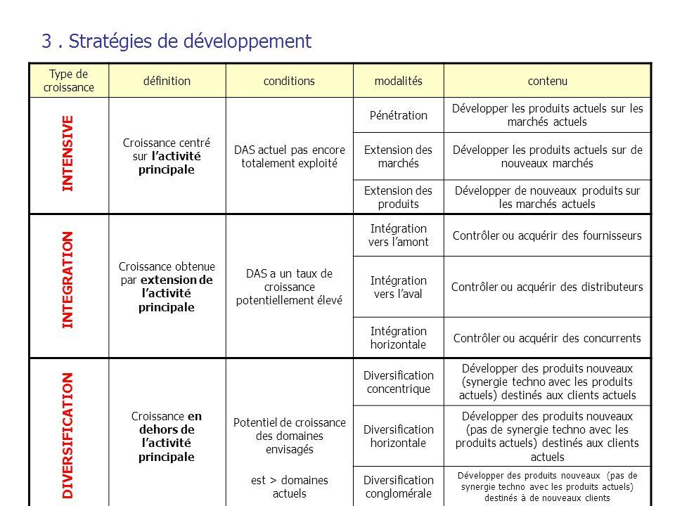3. Stratégies de développement Type de croissance définitionconditionsmodalitéscontenu Pénétration Développer les produits actuels sur les marchés act