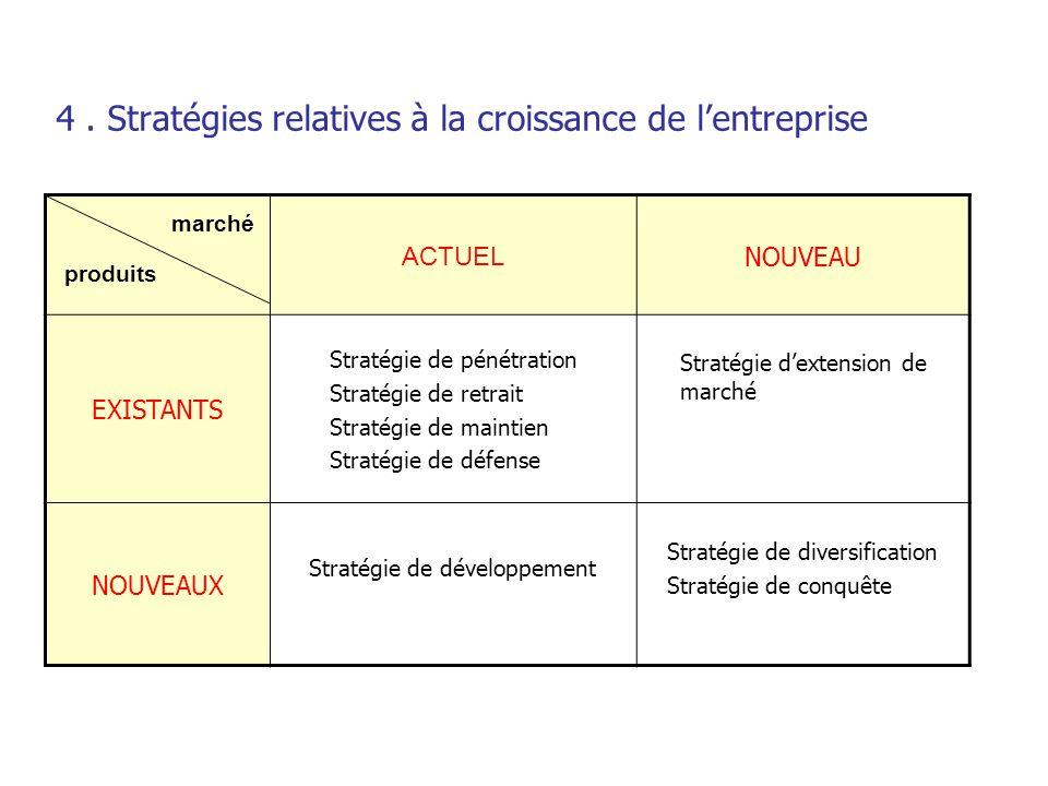 4. Stratégies relatives à la croissance de l'entreprise ACTUEL NOUVEAU EXISTANTS Stratégie de pénétration Stratégie de retrait Stratégie de maintien S