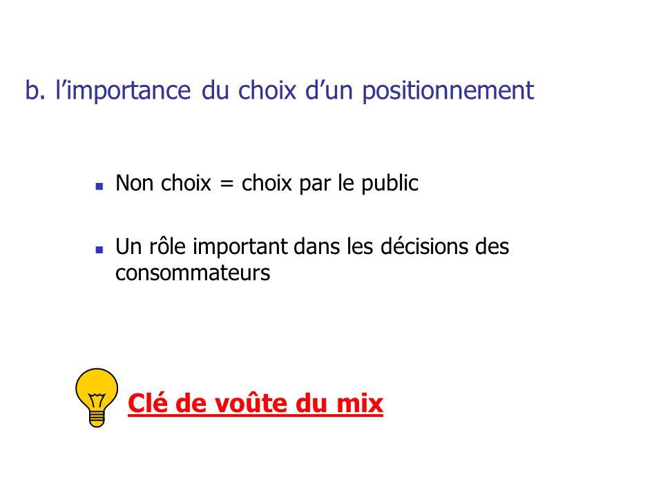 b. l'importance du choix d'un positionnement Non choix = choix par le public Un rôle important dans les décisions des consommateurs Clé de voûte du mi
