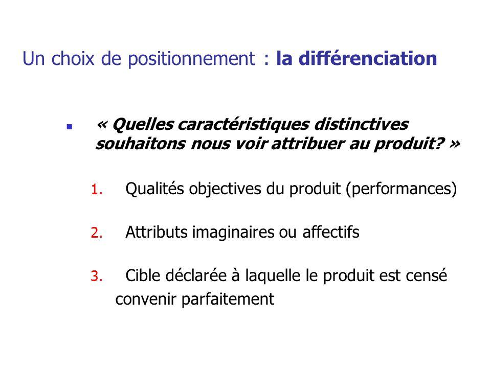 Un choix de positionnement : la différenciation « Quelles caractéristiques distinctives souhaitons nous voir attribuer au produit? » 1. Qualités objec