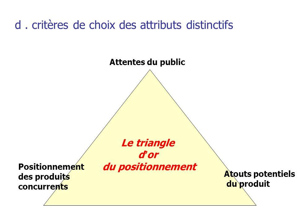 e. les qualités d'un bon positionnement Simplicité Pertinence Crédibilité Originalité