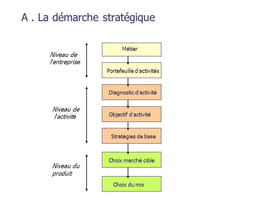 A. La démarche stratégique M é tier Portefeuille d ' activit é s Diagnostic d ' activit é Objectif d ' activit é Strat é gies de base Choix march é ci