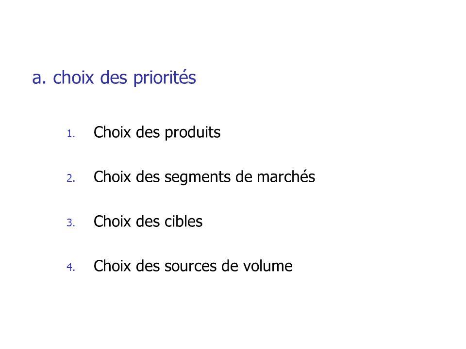 a. choix des priorités 1. Choix des produits 2. Choix des segments de marchés 3. Choix des cibles 4. Choix des sources de volume