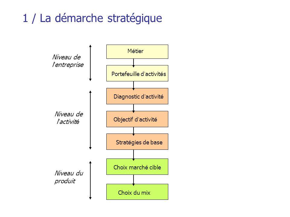 2 / Démarche générale d'élaboration d'une stratégie marketing Analyse interne Diagnostic CiblesPositionnementSources de volume Choix des priorités 2.