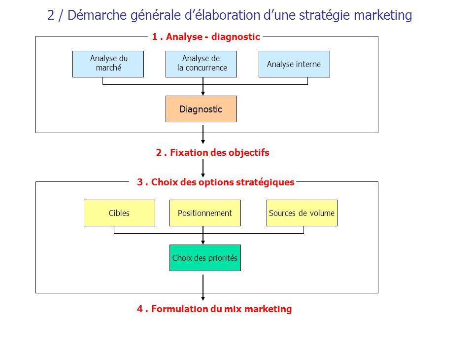 3 / Le diagnostic (ou synthèse) Analyse du marché + Analyse de la concurrence + Analyse interne = DIAGNOSTIC