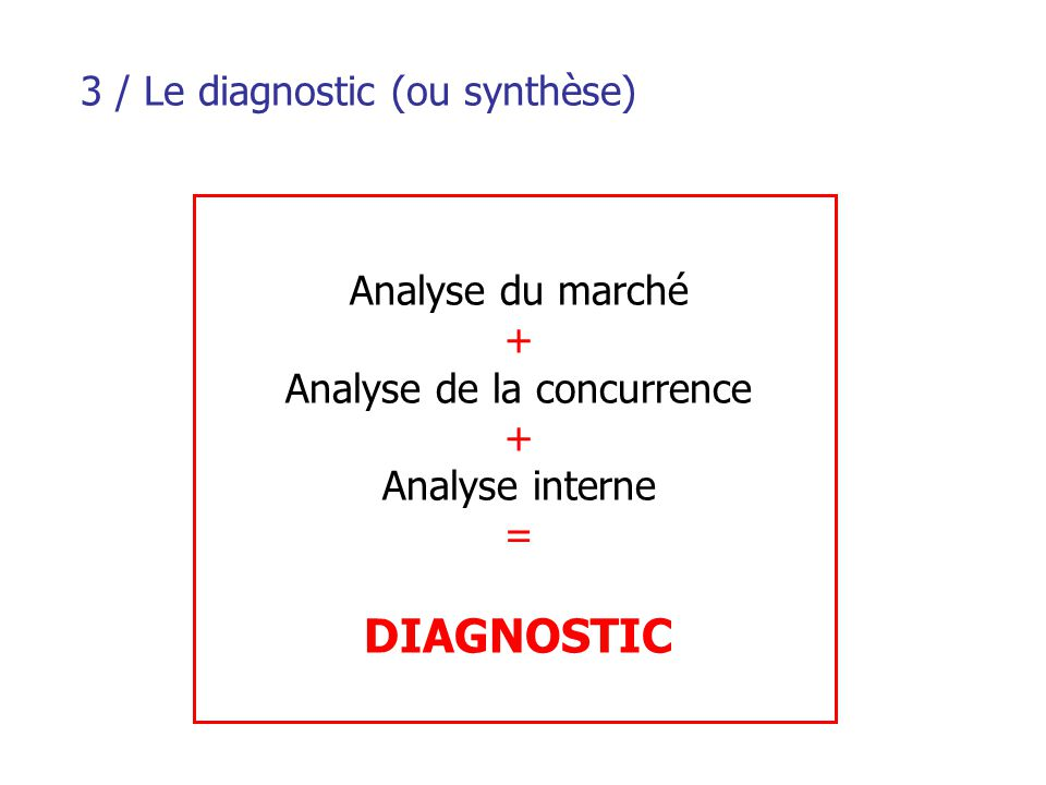 3 / Le diagnostic (ou synthèse) Analyse du marché + Analyse de la concurrence + Analyse interne = DIAGNOSTIC