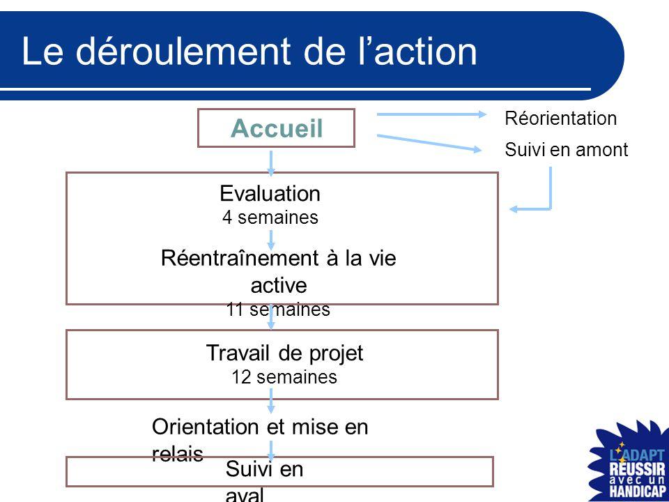 Le déroulement de l'action Accueil Suivi en amont Evaluation 4 semaines Réentraînement à la vie active 11 semaines Travail de projet 12 semaines Orien