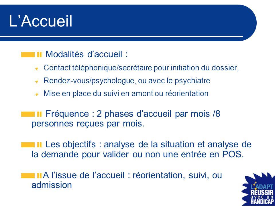 L'Accueil Modalités d'accueil : Contact téléphonique/secrétaire pour initiation du dossier, Rendez-vous/psychologue, ou avec le psychiatre Mise en pla