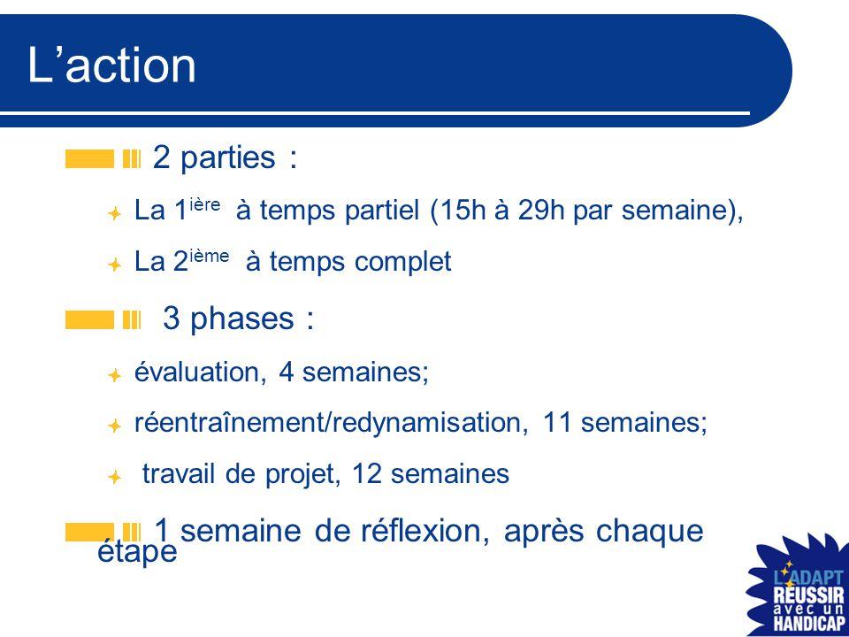 L'action 2 parties : La 1 ière à temps partiel (15h à 29h par semaine), La 2 ième à temps complet 3 phases : évaluation, 4 semaines; réentraînement/re