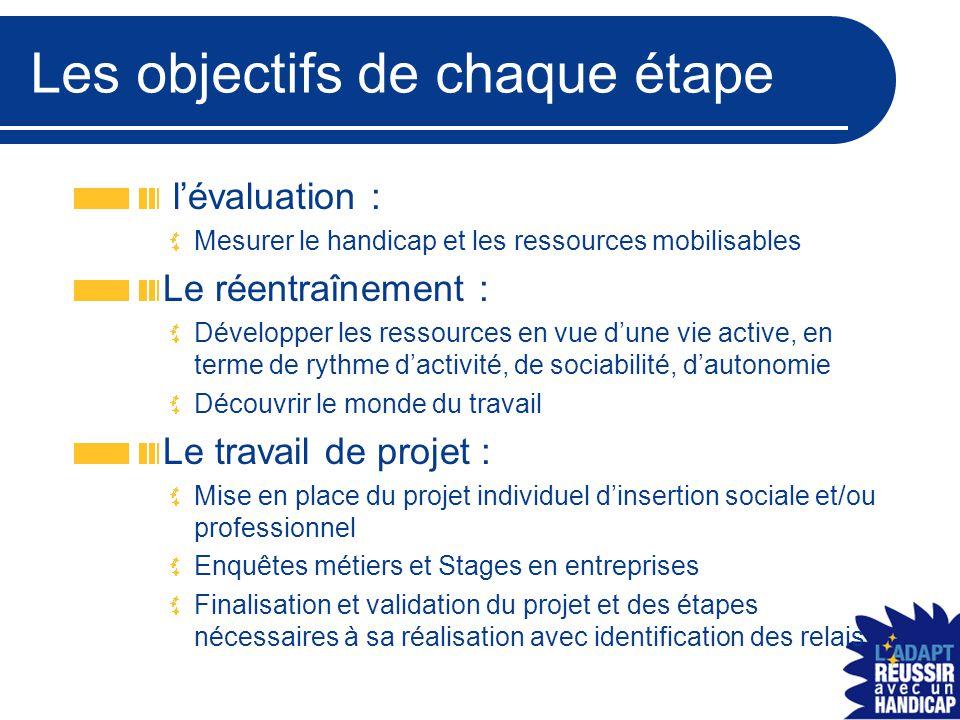 Les objectifs de chaque étape l'évaluation : Mesurer le handicap et les ressources mobilisables Le réentraînement : Développer les ressources en vue d