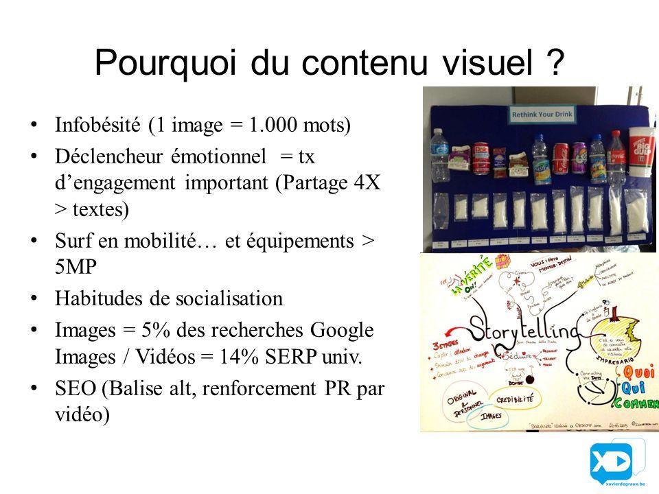 Pourquoi du contenu visuel .