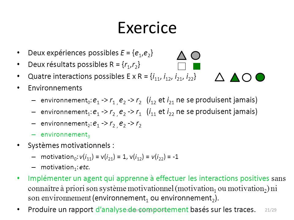 Exercice Deux expériences possibles E = {e 1,e 2 } Deux résultats possibles R = {r 1,r 2 } Quatre interactions possibles E x R = {i 11, i 12, i 21, i 22 } Environnements – environnement 0 : e 1 -> r 1, e 2 -> r 2 (i 12 et i 21 ne se produisent jamais) – environnement 1 : e 1 -> r 2, e 2 -> r 1 (i 11 et i 22 ne se produisent jamais) – environnement 2 : e 1 -> r 2, e 2 -> r 2 – environnement 3 Systèmes motivationnels : – motivation 0 : v(i 11 ) = v(i 21 ) = 1, v(i 12 ) = v(i 22 ) = -1 – motivation 1 : etc.