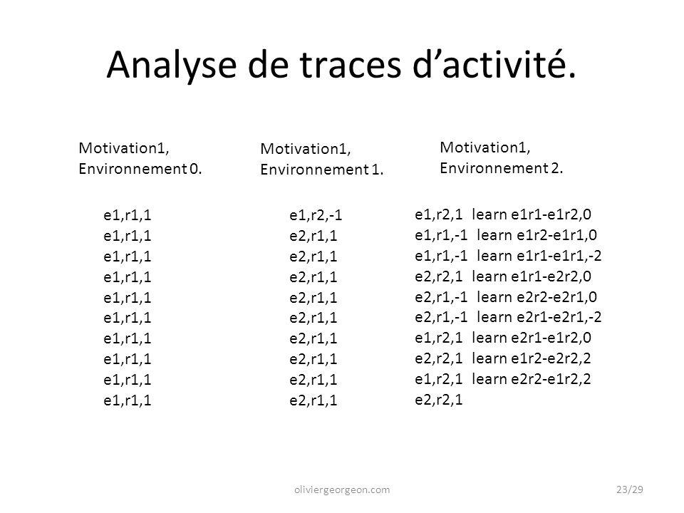Analyse de traces d'activité. oliviergeorgeon.com e1,r2,-1 e2,r1,1 e1,r1,1 Motivation1, Environnement 0. Motivation1, Environnement 1. Motivation1, En